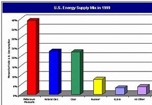 Nuclear Energy Graphs images