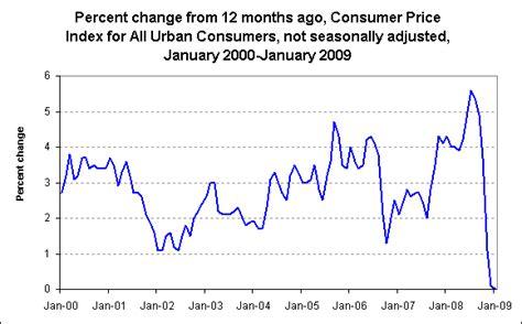 consumer price index cpi us bureau of labor statistics