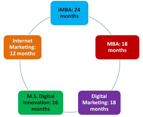 digital marketing masters degree how fast can i earn a master s degree in digital marketing