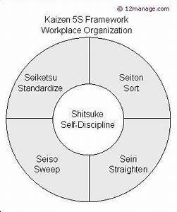 Kaizen 5s Framework Kaizen Pie Chart Powerpoint