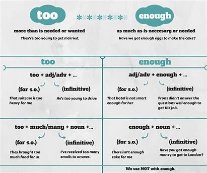 Enough Too Grammar Adverbs Difference Between English