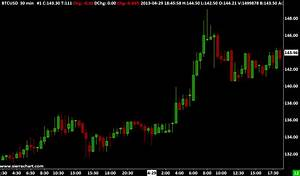 Bitcoin Chart Live Cryptocurrency Bitcoin Data And Trading Services