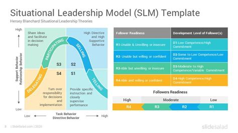 situational leadership model powerpoint template diagrams