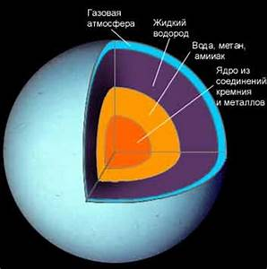 Inside Planet Uranus (page 2) - Pics about space