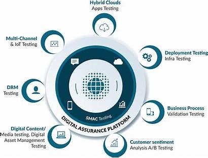 Testing Assurance Transformation Bigclasses Relevance Qa