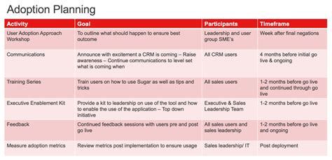 crm adoption five tips for staying course deployment sugarcrm
