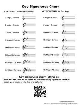 18 Best Images Of Major Key Signature Worksheets  Flat Key Signature Worksheet, Printable Key