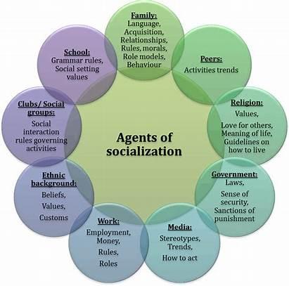 Socialization Agents Key Sociology Education Chapter