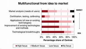 Your Innovation Activities Focus On U2026