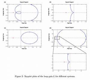 Solved  Mix And Match Bode Plot Nyquist Plot Sensitivity P