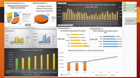 Thingworx Dashboard Template Exles Download by Qa Dashboard Template Dashboard User Acceptance Testing