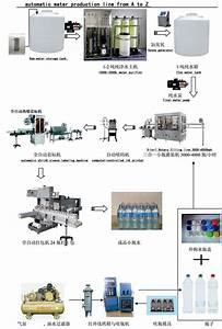 Custom Low Cost Water Filling Production Line Water