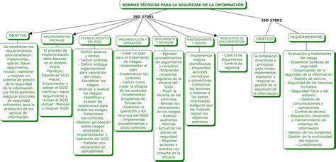 Definiciones Iso 27001 Resumen by Auditor 205 A De Sistemas De Informaci 211 N Iso 27001 Y 27002 Mapa Conceptual