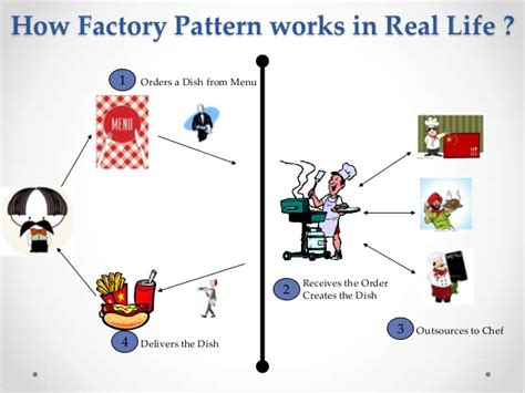 Java Decorator Pattern Real World Exle by Design Pattern Abstract Factory Singleton