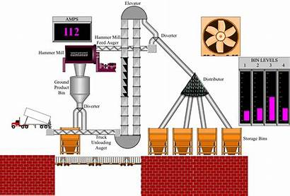 Scada Animation Plc Automation Clipart Industrial System