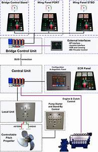 Remote Control System For Propulsion Plants