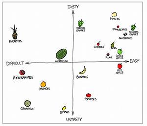 Junk Charts  Scatter Plot