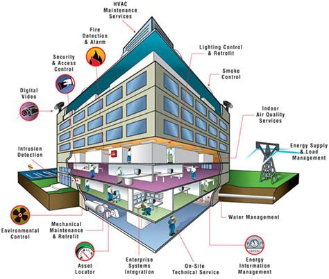 building automation systems bas regel systems co ltd
