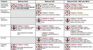 ghs implementation around the world croner i With ghs hazard categories