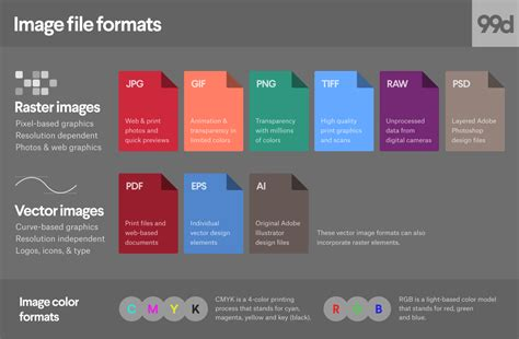 Image File Formats Everything You've Ever Wanted To Know