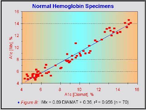 hemoglobin ac