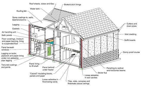 asbestos  dangers  wood floor sanders  diyers
