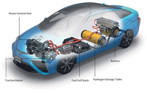 Electric Vehicle Technology by Are Hydrogen Cars A Threat To The Electric Vehicle