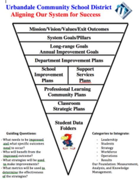 continual improvement urbandale schools
