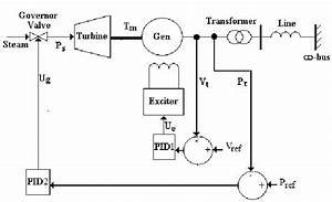 Turbo Generator System Controlled By Pid Controller
