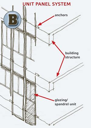 shedding light on curtainwall systems on living