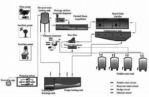 Schematic Diagram Of The Water Purification Equipment And