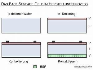 Photovoltaik Eigenverbrauch Berechnen : das back surface field macht die photovoltaik effizienter ~ Themetempest.com Abrechnung
