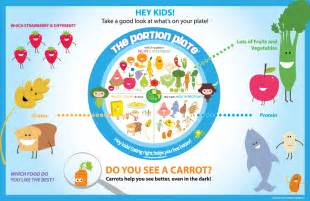 Kids Healthy Plate Portion Sizes