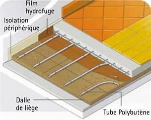 plancher chauffant acome trendy epaisseur plancher With carrelage adhesif salle de bain avec panneau d affichage led extérieur