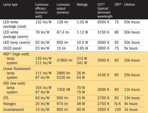 solid state lighting coming into focus ee times