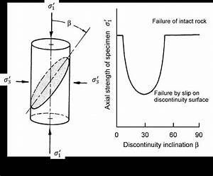 1  Anisotropic Rock Failure  A  Definition Of Anisotropy
