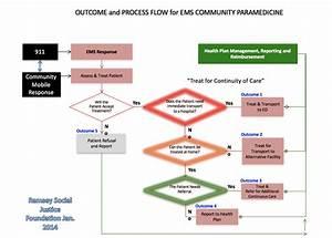 Outcome And Process Flow For Ems Community Paramedicine
