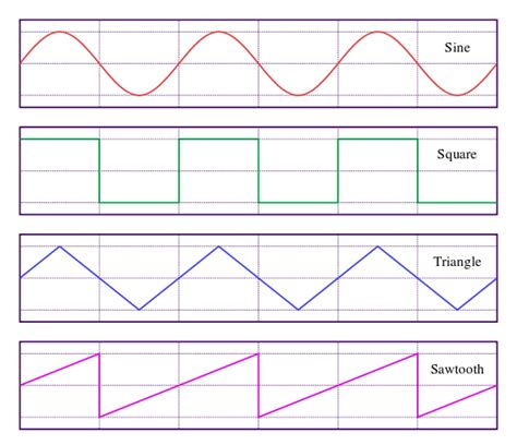 File Waveforms Svg Wikimedia Commons