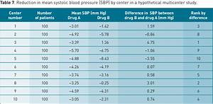 Table 7 From Clinical Trials