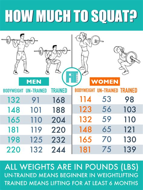 squat much weight squats average should body guide table barbell fitneass performing according