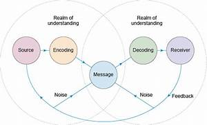 Retail Marketing  3 2 The Linear Model Of Communication