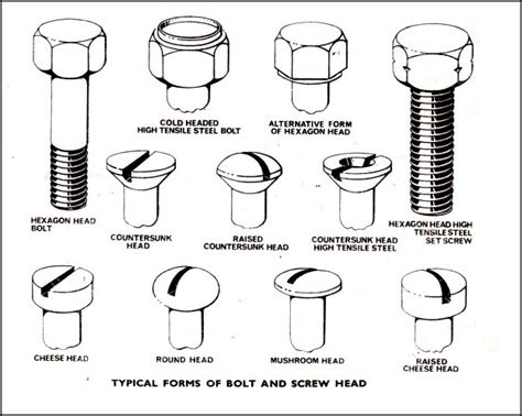 Types And Features Of Left Hand Threaded Bolts