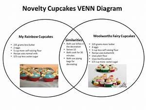 Cakes And Splatters  Venn Diagrams