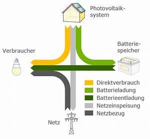 Photovoltaik Speicher Förderung Berechnen : unabh ngigkeitsrechner ~ Themetempest.com Abrechnung