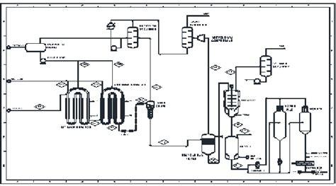 simplified process flow diagram  polypropylene
