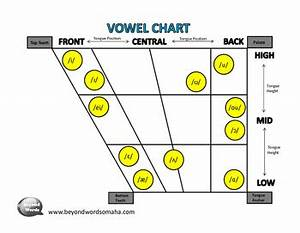 Vowel Diagram By Beyond Words Speech And Language Therapy