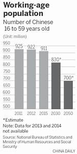 China's working age population will fall 23% by 2050 ...