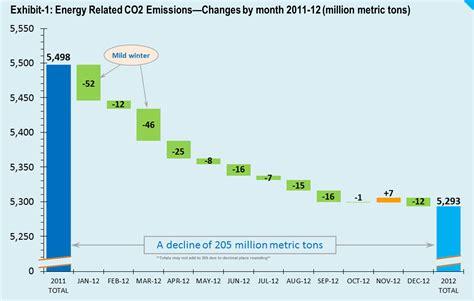 Energy Demand Reductions Help Slash Us Co2 Emissions A