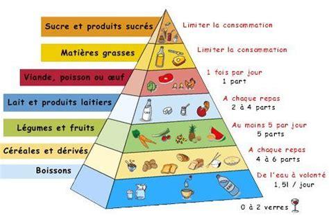 programme bac pro cuisine la pyramide alimentaire cuisine des sens