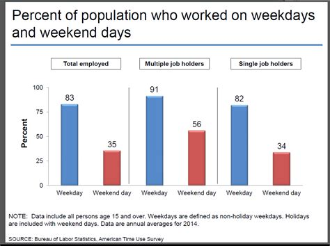 the bureau of labor statistics can 39 t turn work mode on the weekend research says